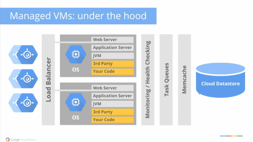 CloudmanagedVMs